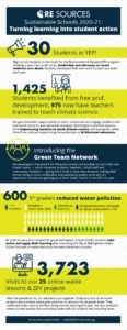 infographic with data from the 2020-21 school year's accomplishments from our Sustainable Schools team