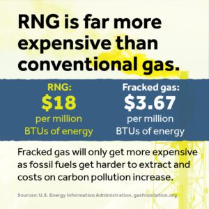 Renewable natural gas is more expensive than conventional gas. It is $18 per MBTU of energy, while standard fossil fuel gas is $3.67 and getting more expensive all the time.